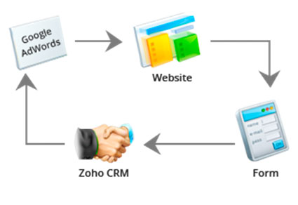integracao-zoho-adwords