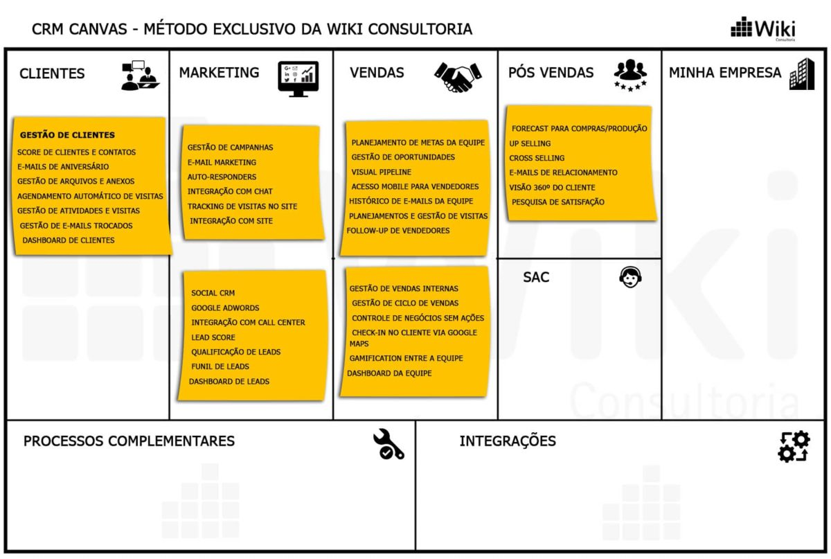 CRM Canvas - Método Exclusivo do Wiki Consultoria